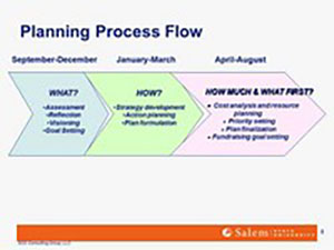 ​  Strategic Planning Process Flow Chart  ​